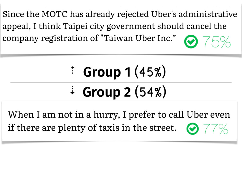 � Group 1 (45%) � Group 2 (54%) Since the MOTC ...