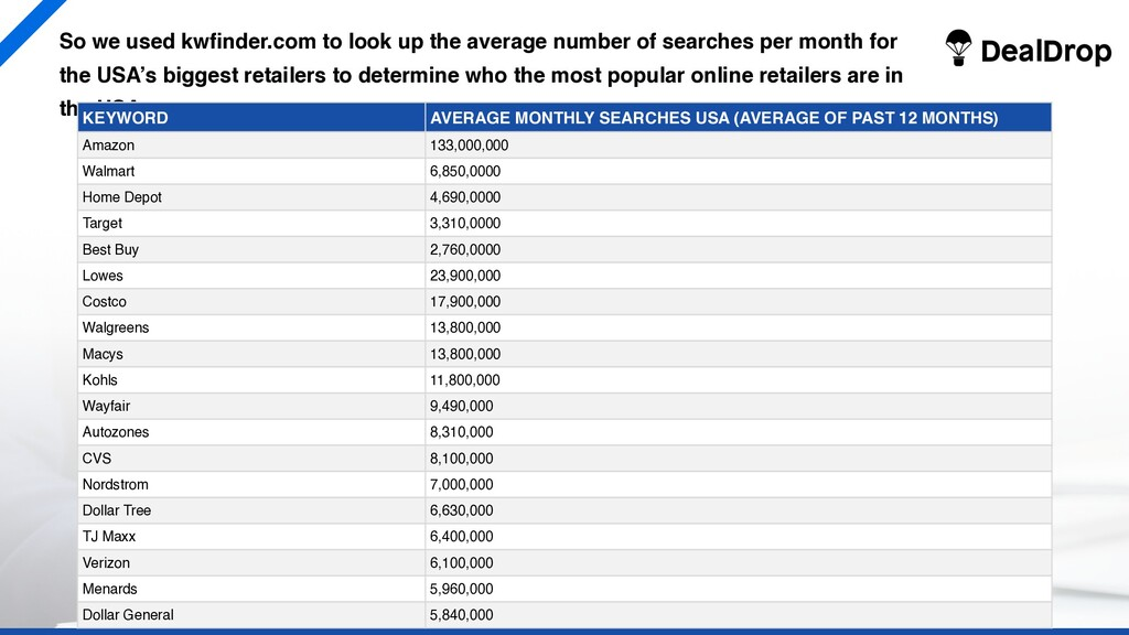 So we used kwfinder.com to look up the average ...