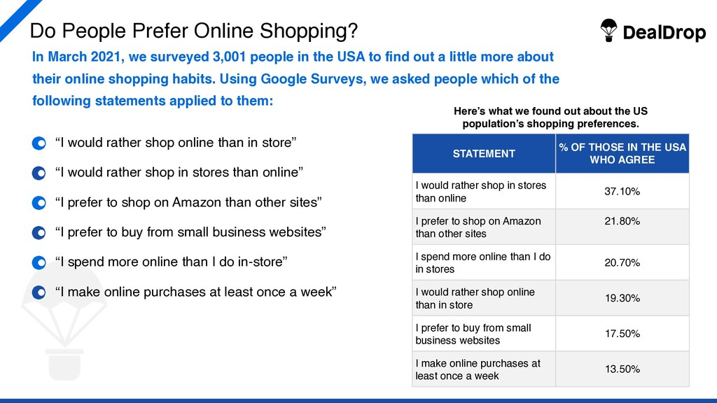 """Do People Prefer Online Shopping? """"I would rath..."""