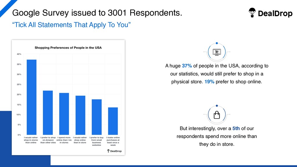 """Google Survey issued to 3001 Respondents. """"Tick..."""