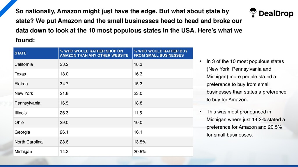 So nationally, Amazon might just have the edge....
