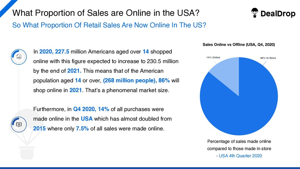 What Proportion of Sales are Online in the USA?...