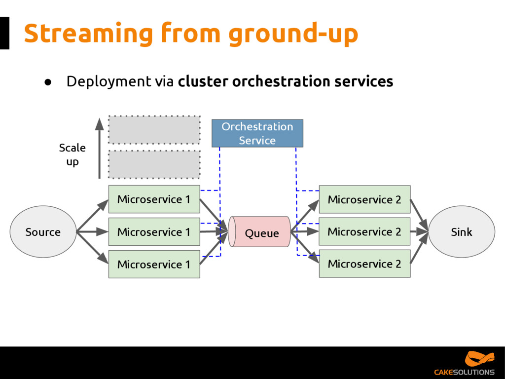 ● Deployment via cluster orchestration services...