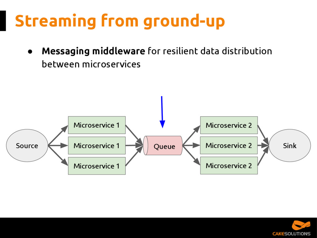 Streaming from ground-up ● Messaging middleware...