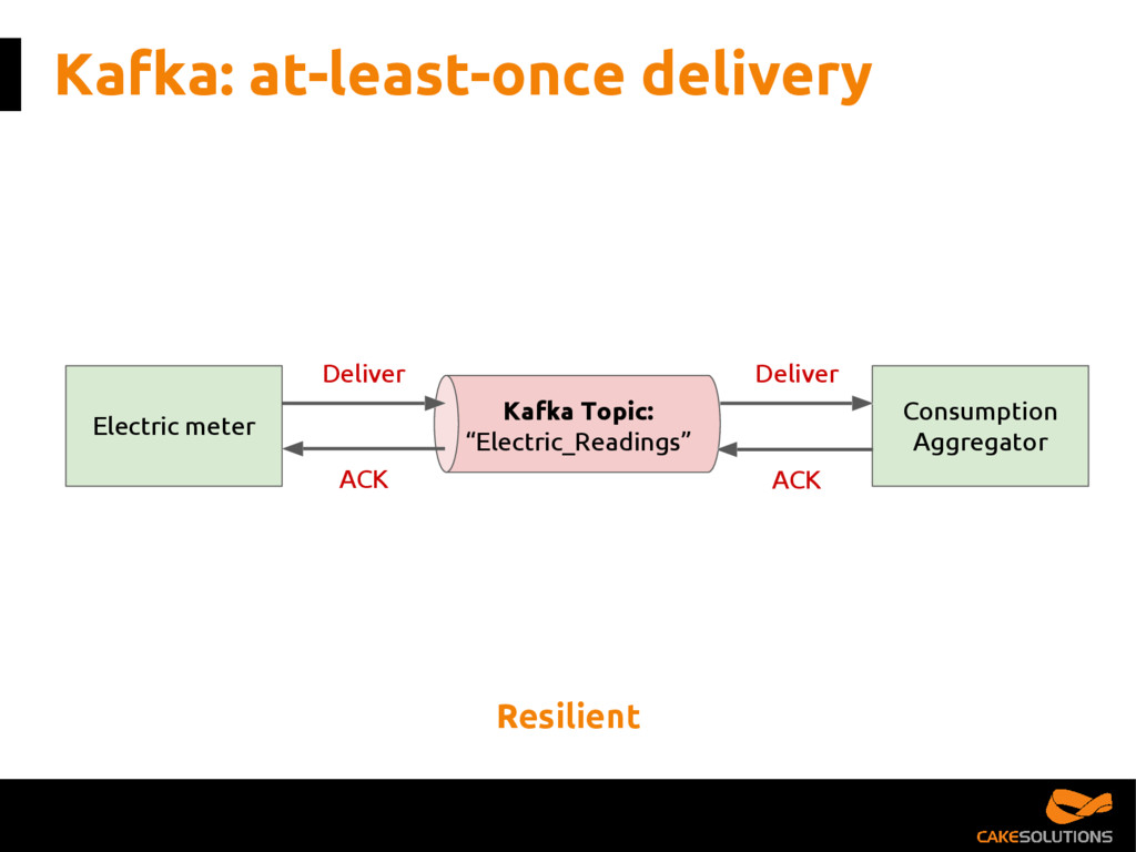 "Kafka: at-least-once delivery Kafka Topic: ""Ele..."