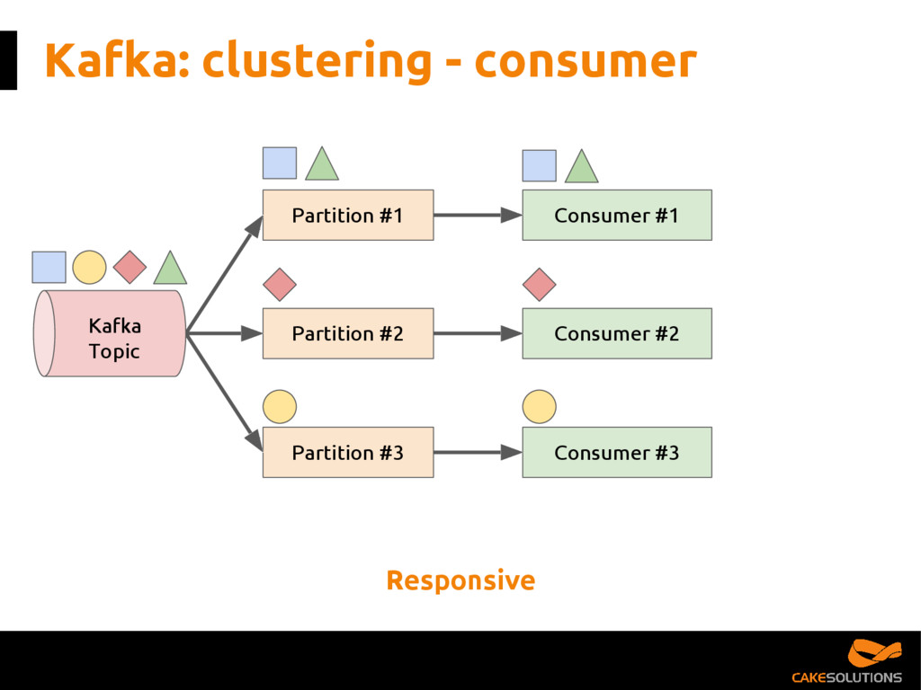 Kafka: clustering - consumer Partition #1 Parti...