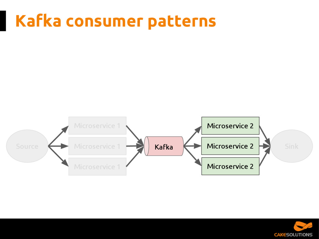Kafka consumer patterns Source Microservice 1 K...