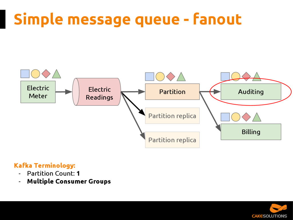 Simple message queue - fanout Partition Electri...