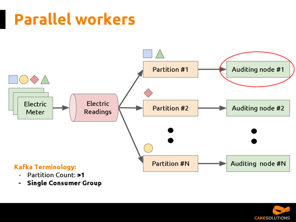 Parallel workers Partition #1 Partition #2 Part...