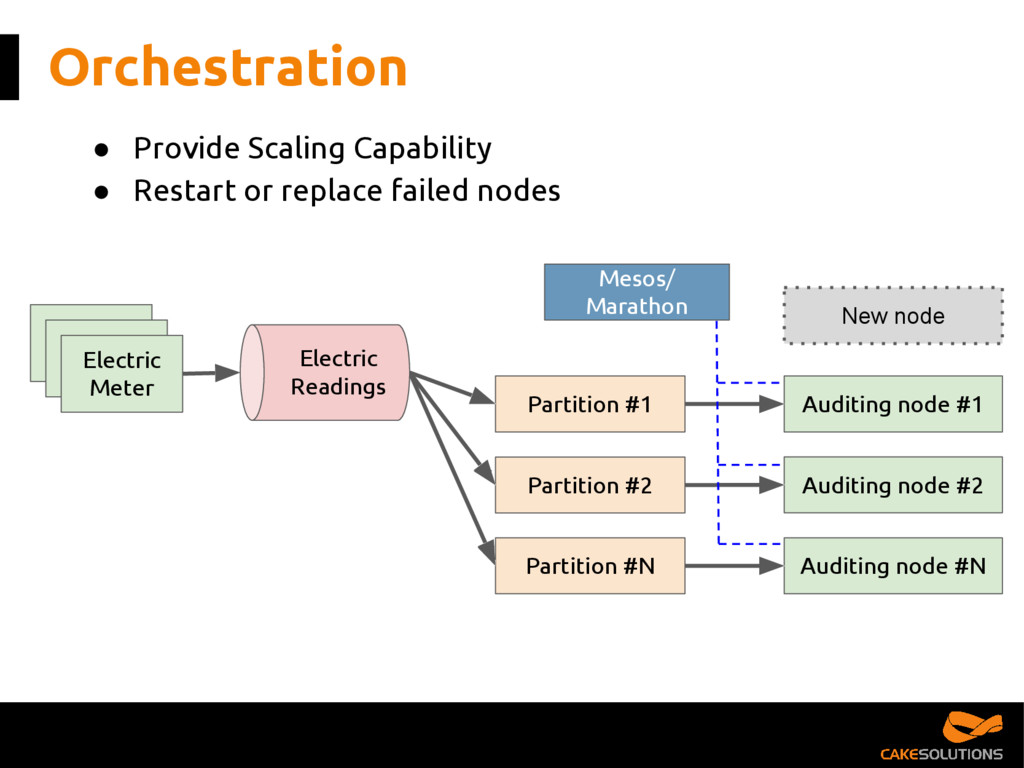 Orchestration ● Provide Scaling Capability ● Re...