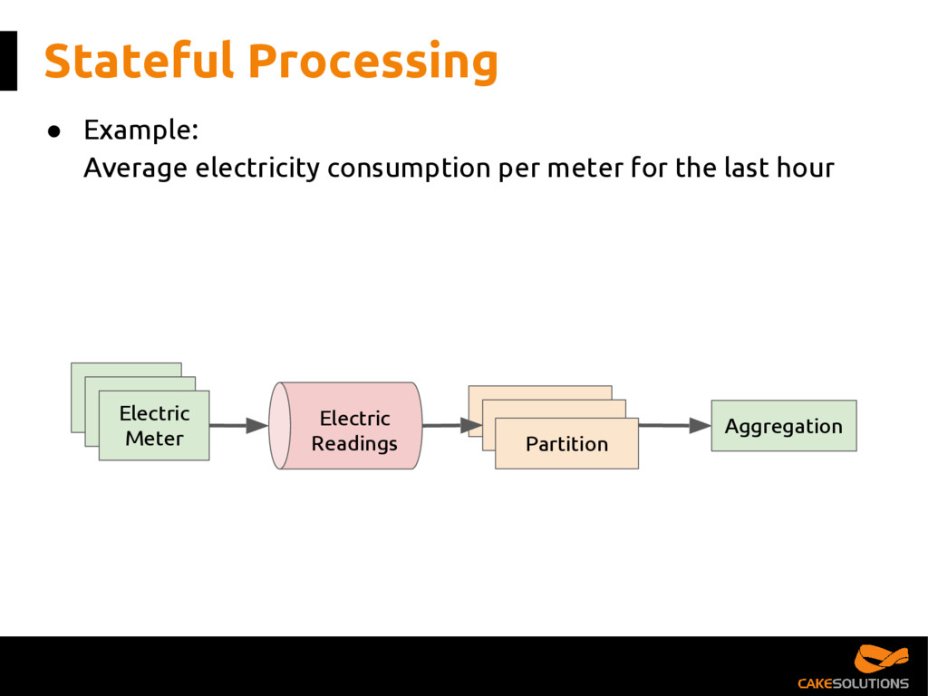 Stateful Processing ● Example: Average electric...
