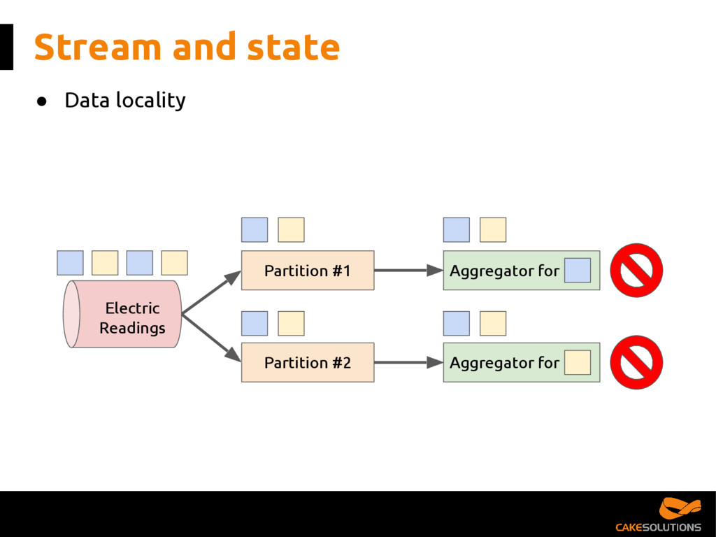 Aggregator for Stream and state Partition #1 Pa...