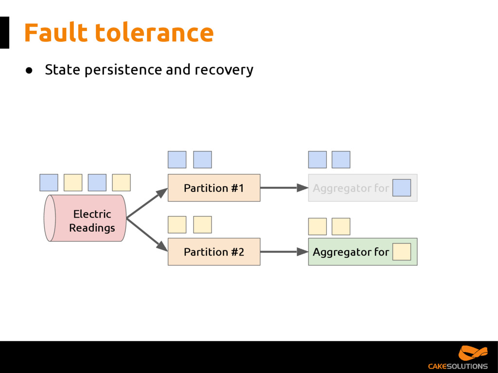 Aggregator for Fault tolerance Partition #1 Par...