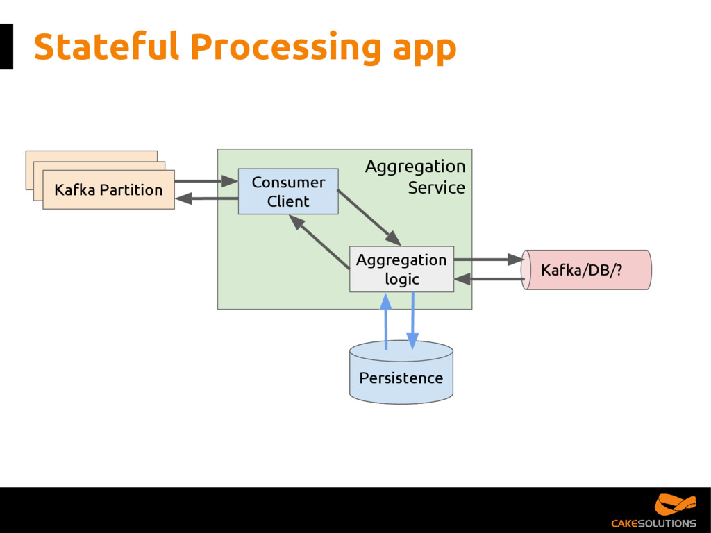 Persistence Stateful Processing app Persistence...