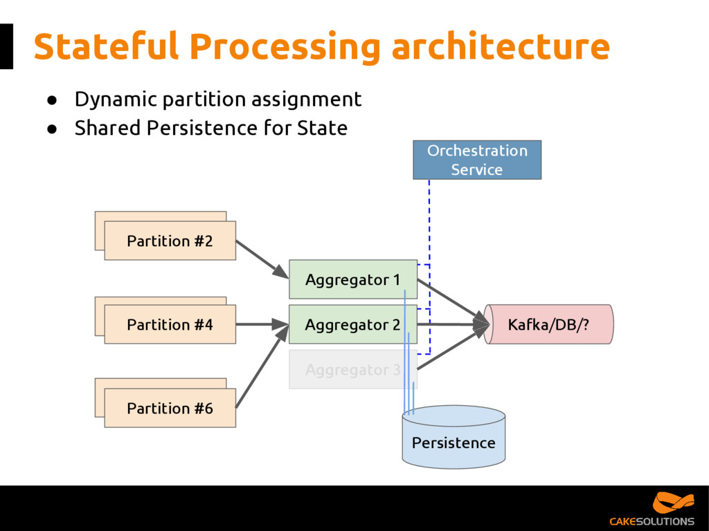 Partition #1 Partition #1 Stateful Processing a...