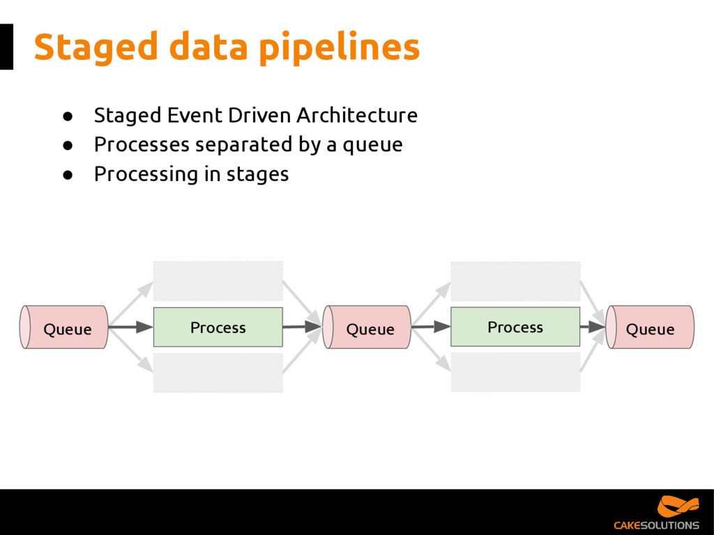 Staged data pipelines ● Staged Event Driven Arc...