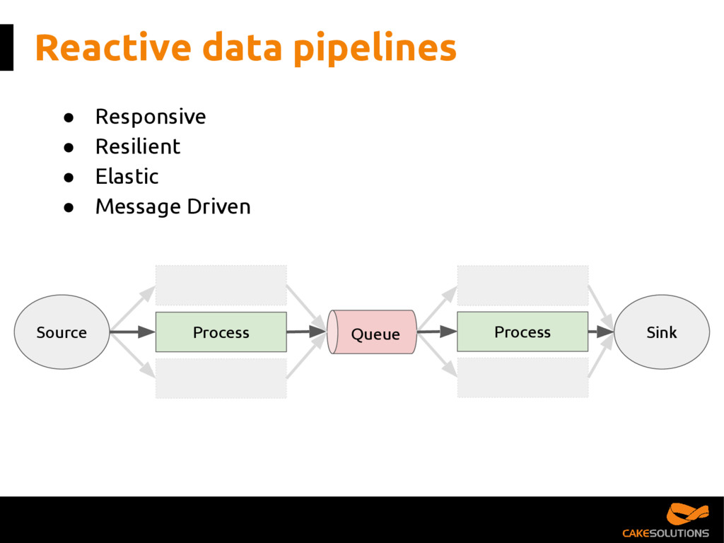 Reactive data pipelines ● Responsive ● Resilien...