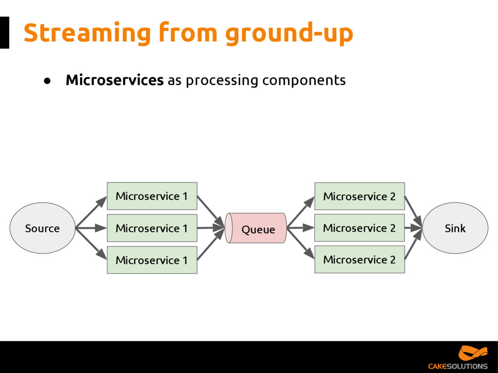 Streaming from ground-up ● Microservices as pro...