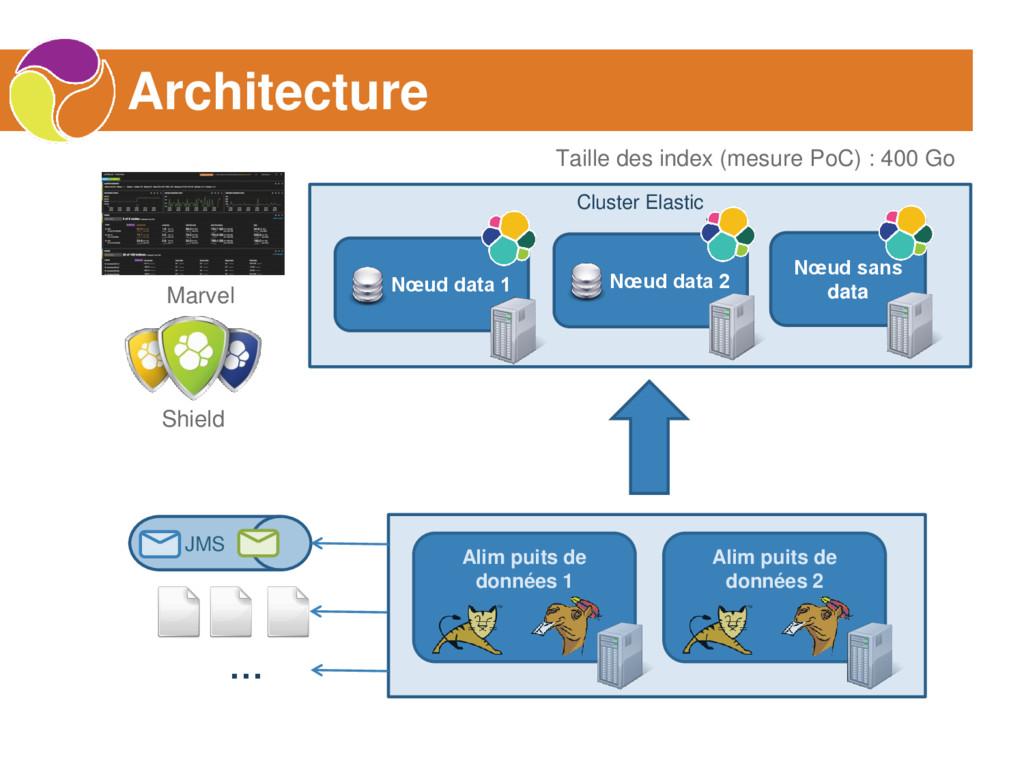 Cluster Elastic Architecture Nœud sans data Nœu...