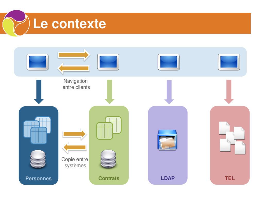 Le contexte Contrats Personnes TEL LDAP Copie e...