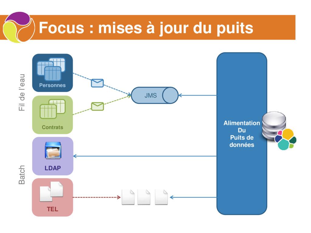 Alimentation Du Puits de données Focus : mises ...