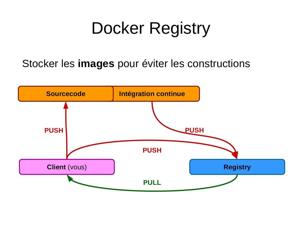 Docker Registry Client (vous) Registry PUSH PUL...