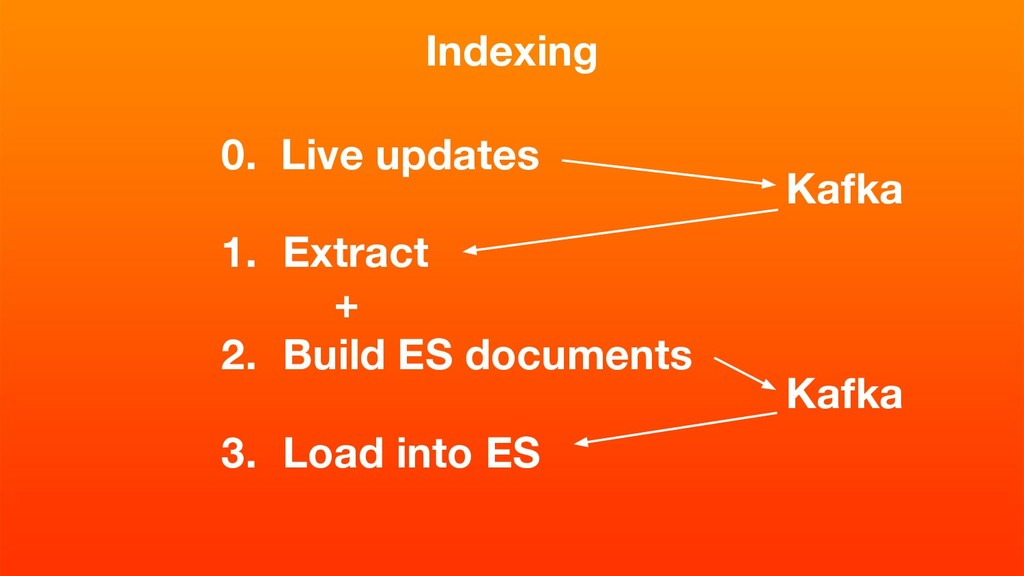 Indexing 1. Extract 2. Build ES documents 3. Lo...