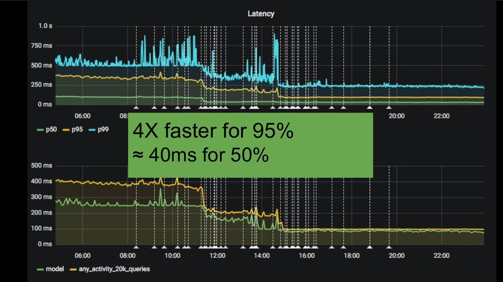 4X faster for 95% ≈ 40ms for 50%