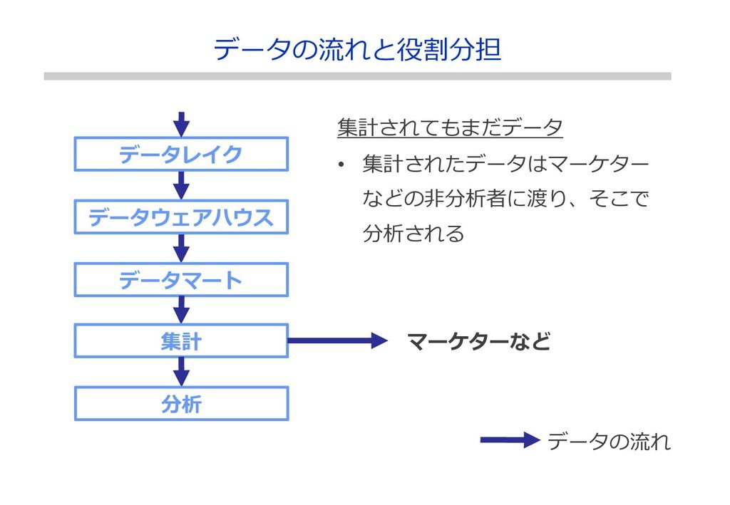 データレイク データウェアハウス データマート 集計 分析 マーケターなど データの流れ 集計...