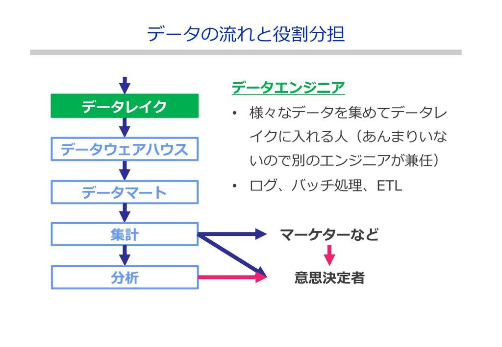 データレイク データウェアハウス データマート データの流れと役割分担 集計 分析 マーケター...