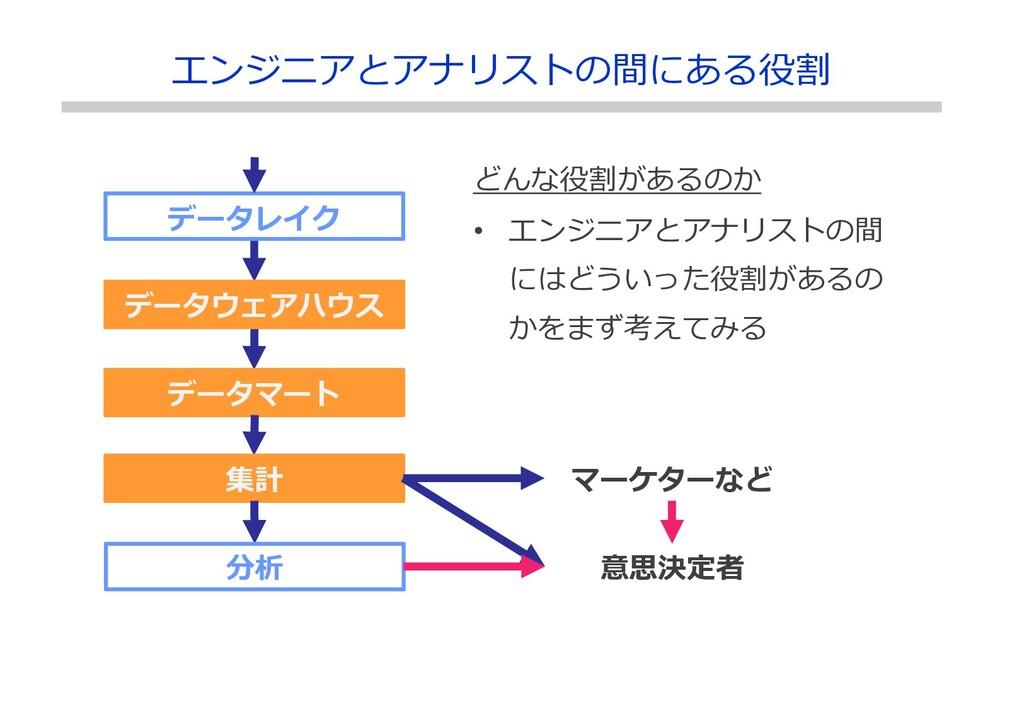 データレイク データウェアハウス データマート エンジニアとアナリストの間にある役割 集計 分...