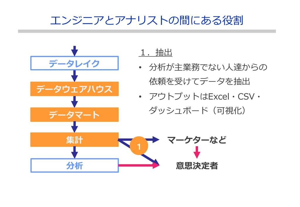 データレイク データウェアハウス データマート 集計 分析 マーケターなど 1.抽出 • 分析...