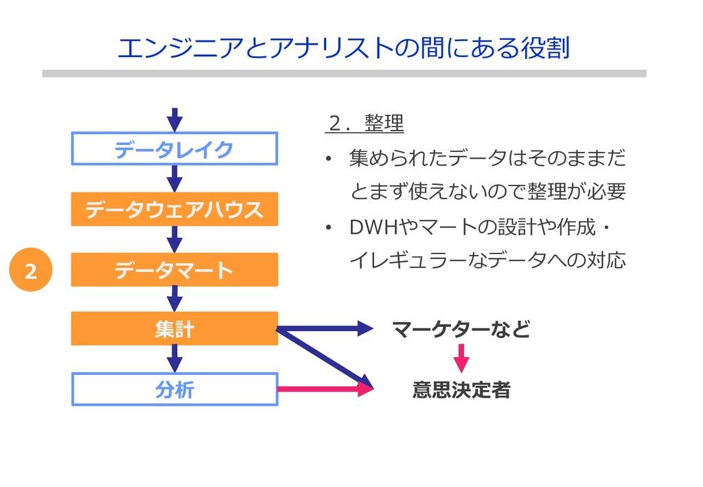 データレイク データウェアハウス データマート 集計 分析 マーケターなど 2.整理 • 集め...