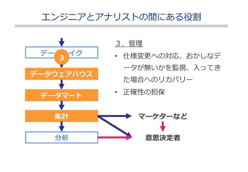データレイク データウェアハウス データマート 集計 分析 マーケターなど 3.管理 • 仕様...