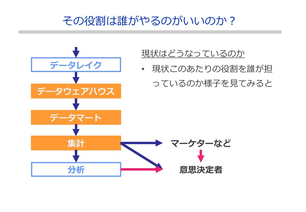 データレイク データウェアハウス データマート その役割は誰がやるのがいいのか? 集計 分析 ...