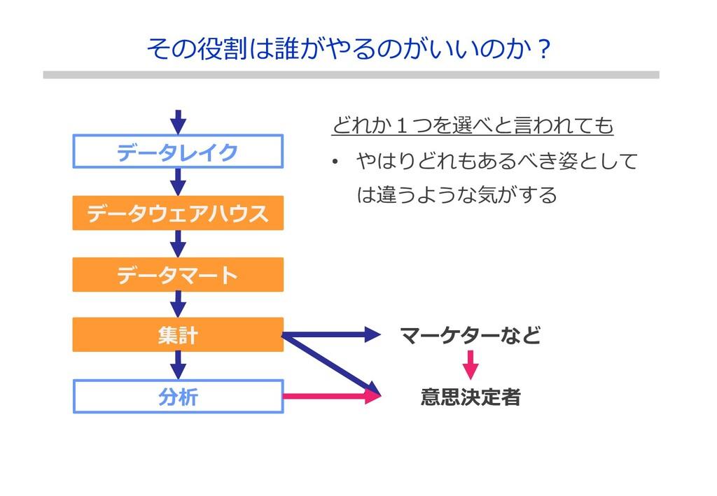 データレイク データウェアハウス データマート 集計 分析 マーケターなど どれか1つを選べと...