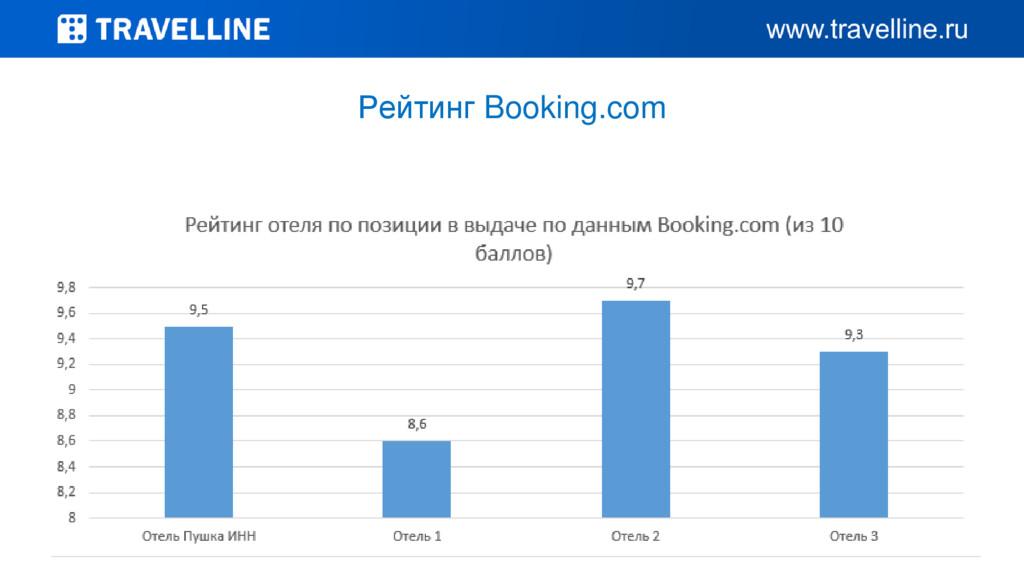 Рейтинг Booking.com