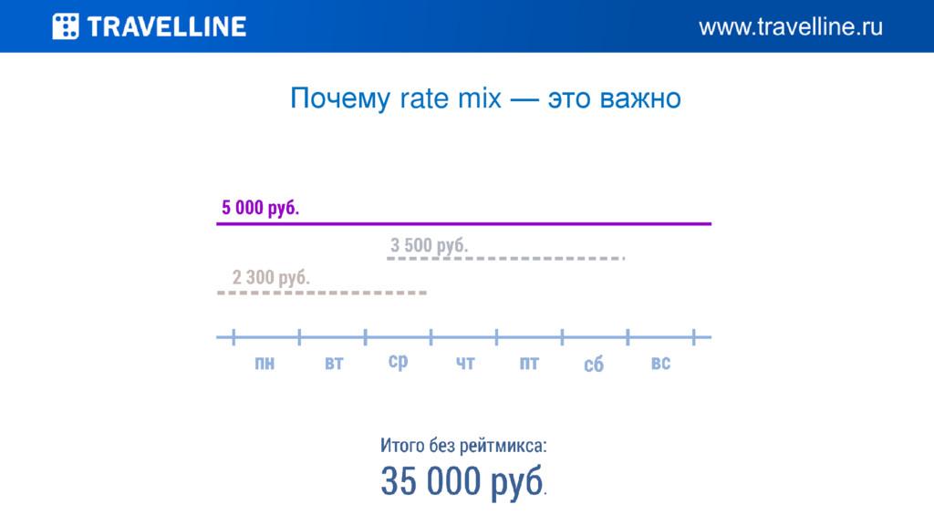 Почему rate mix — это важно