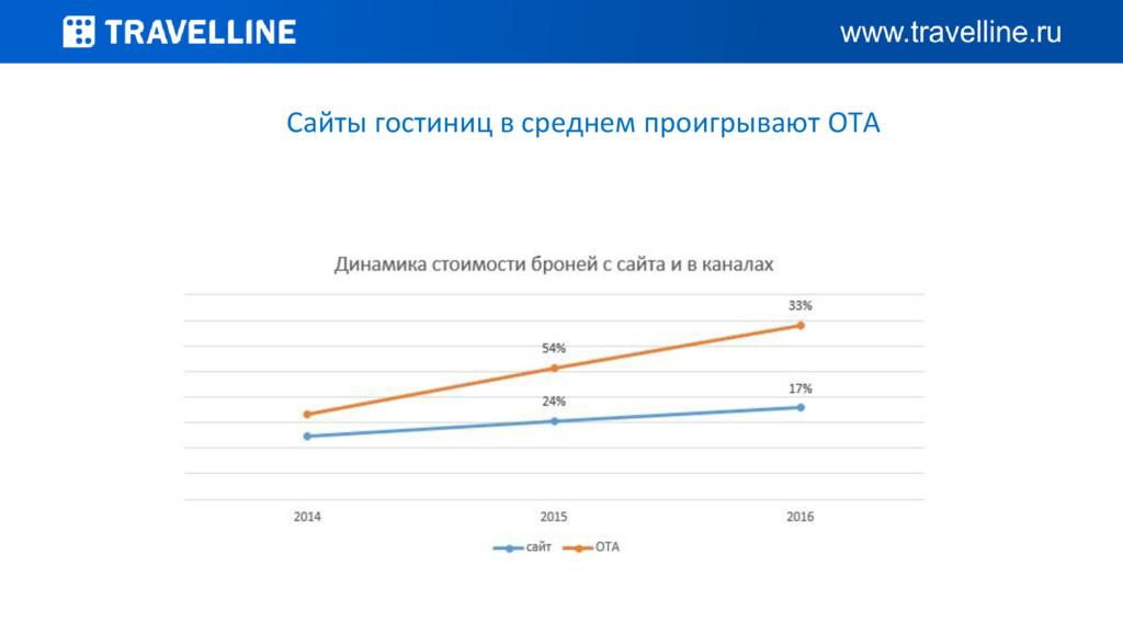 Сайты гостиниц в среднем проигрывают OTA