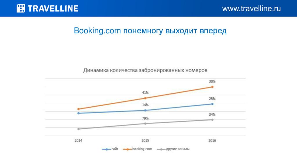Booking.com понемногу выходит вперед
