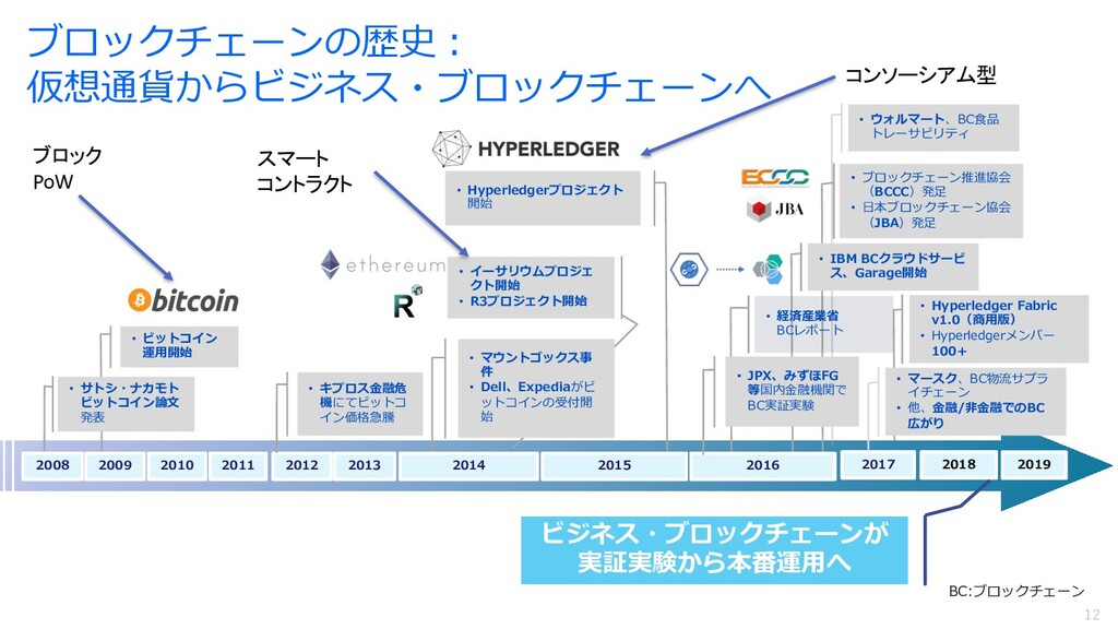 12 12 • Hyperledger Fabric v1.0(商⽤版) • Hyperled...
