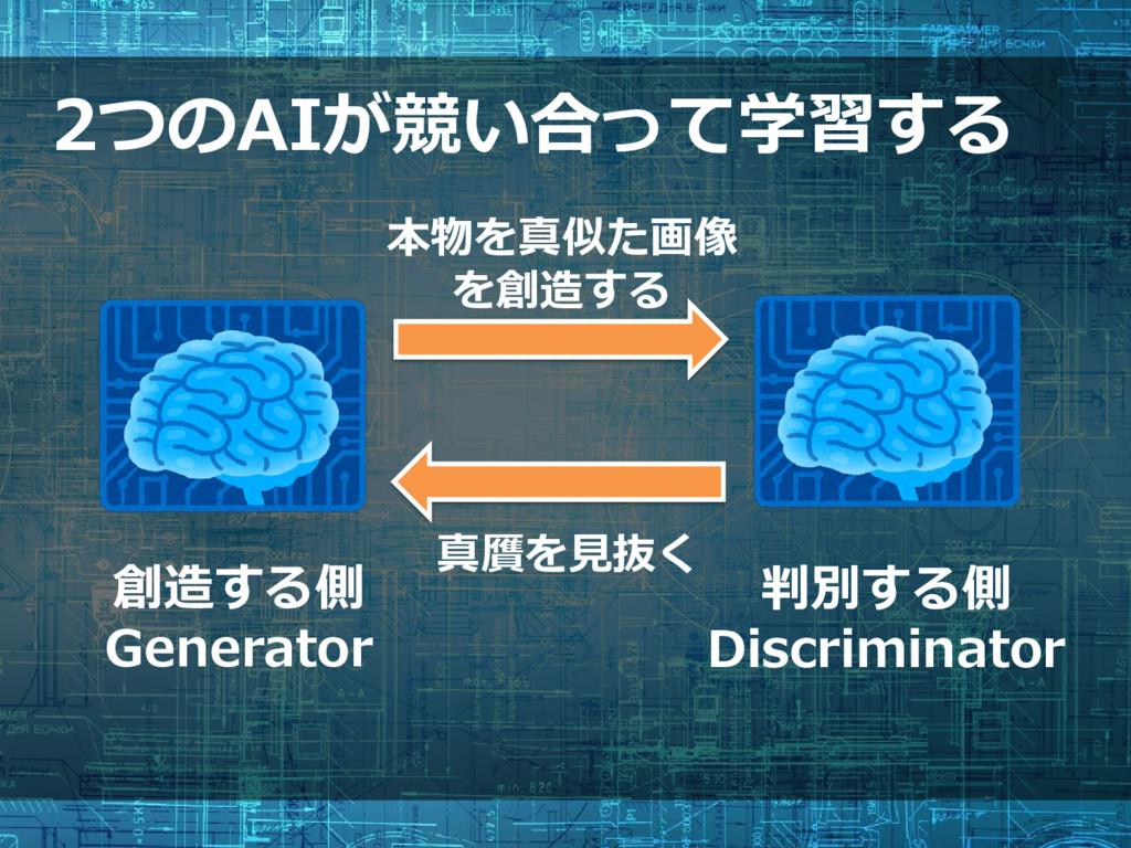 2つのAIが競い合って学習する 判別する側 Discriminator 創造する側 Gener...
