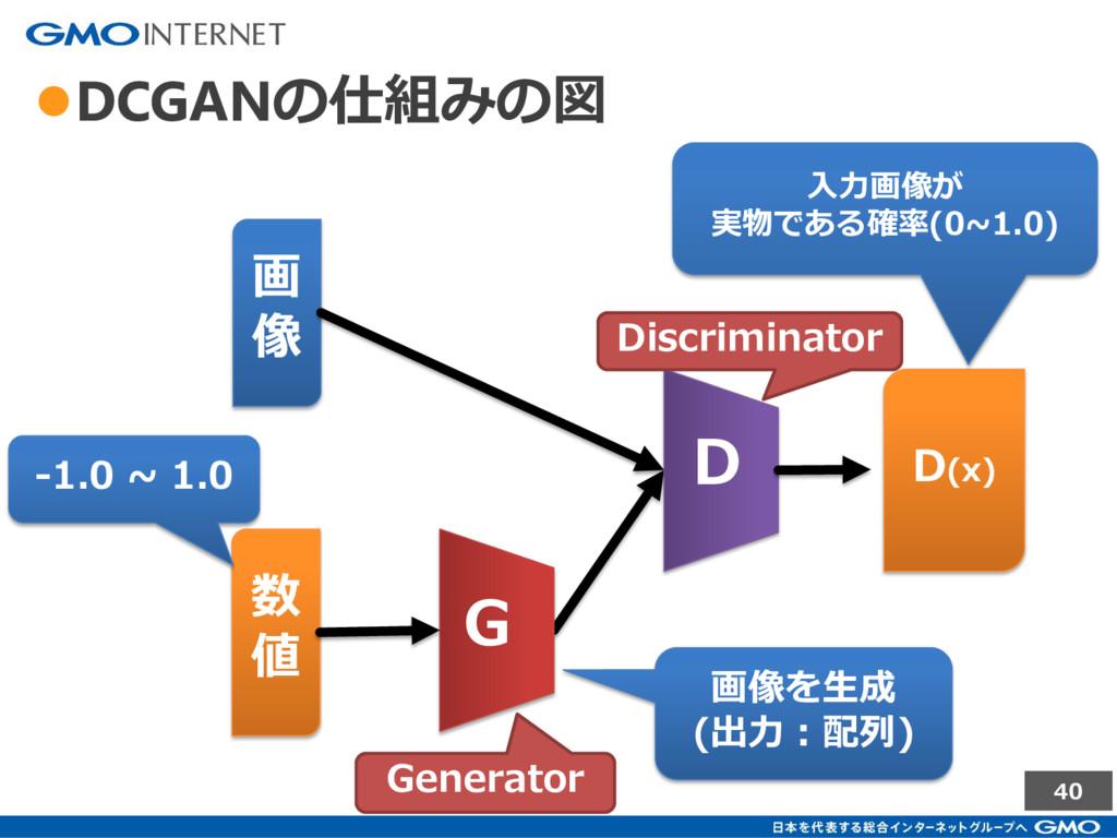 40 ●DCGANの仕組みの図 D G 画 像 数 値 画像を生成 (出力:配列) D(x) ...