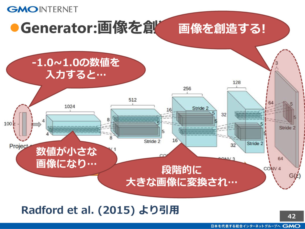 42 ●Generator:画像を創造する Radford et al. (2015) より引...