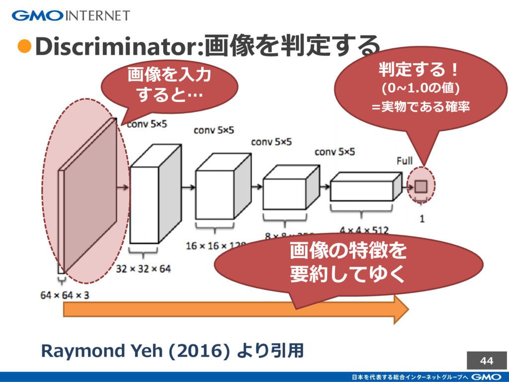44 ●Discriminator:画像を判定する Raymond Yeh (2016) より...