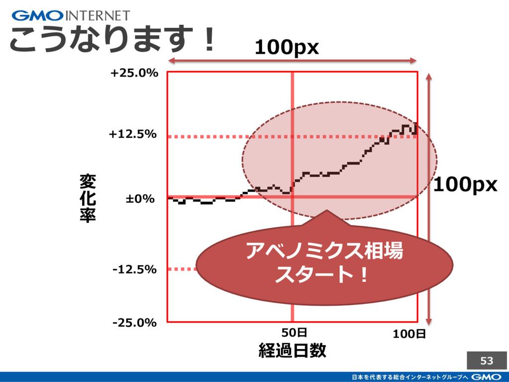 53 こうなります! 100px 100px ±0% +12.5% +25.0% -12.5%...
