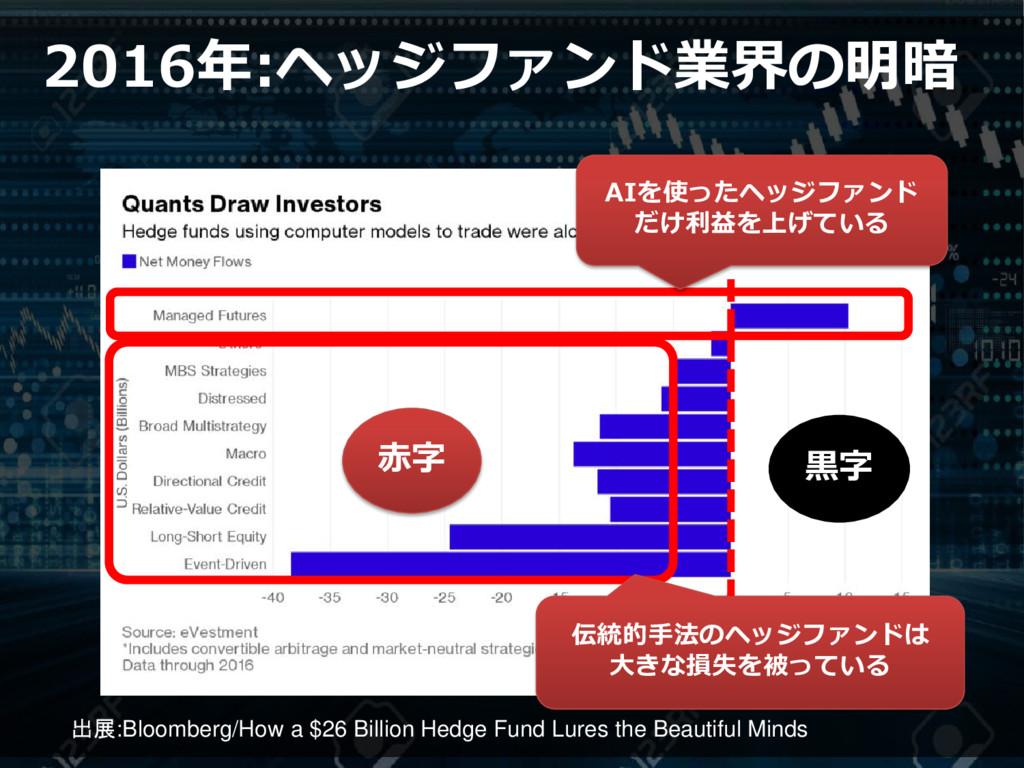 出展:Bloomberg/How a $26 Billion Hedge Fund Lures...