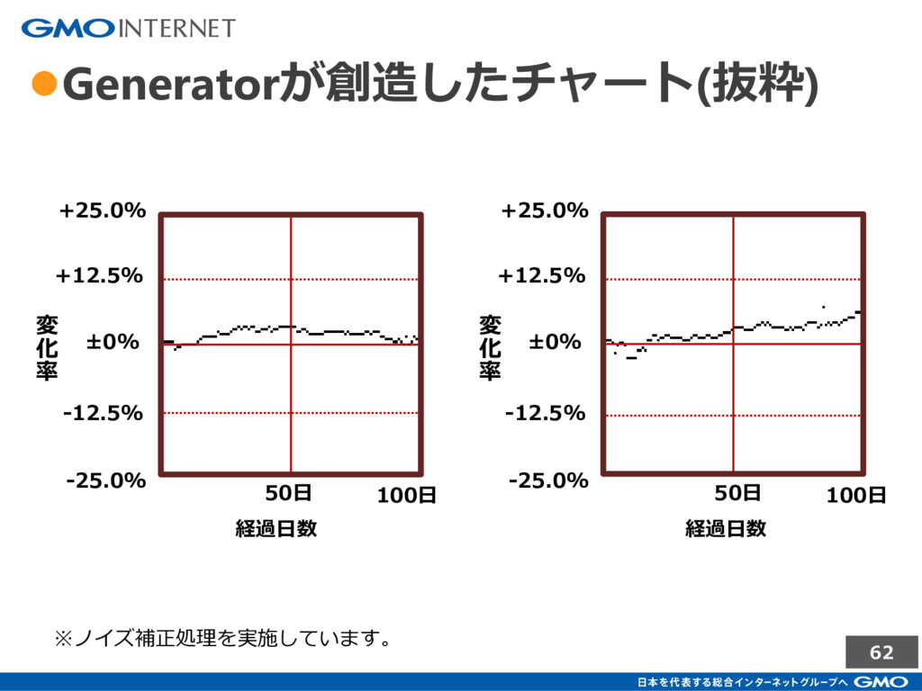 62 ●Generatorが創造したチャート(抜粋) ±0% +12.5% +25.0% -1...