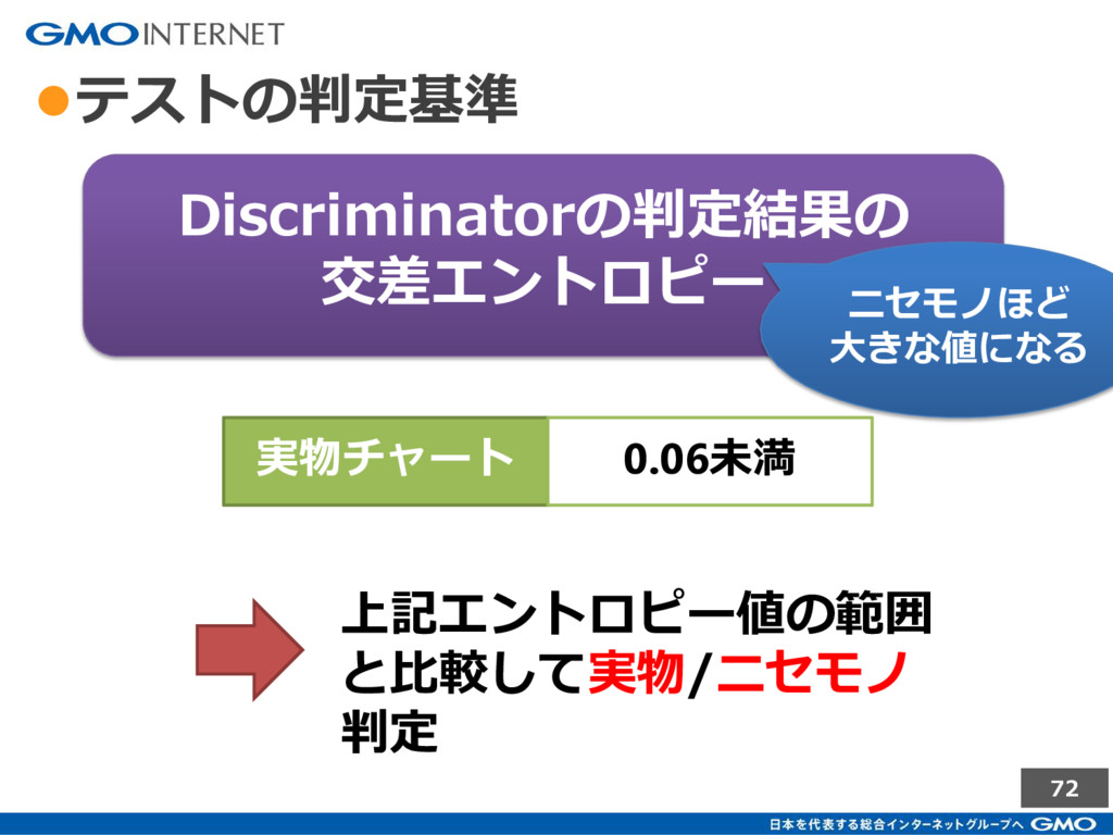72 ●テストの判定基準 Discriminatorの判定結果の 交差エントロピー ニセモノほ...
