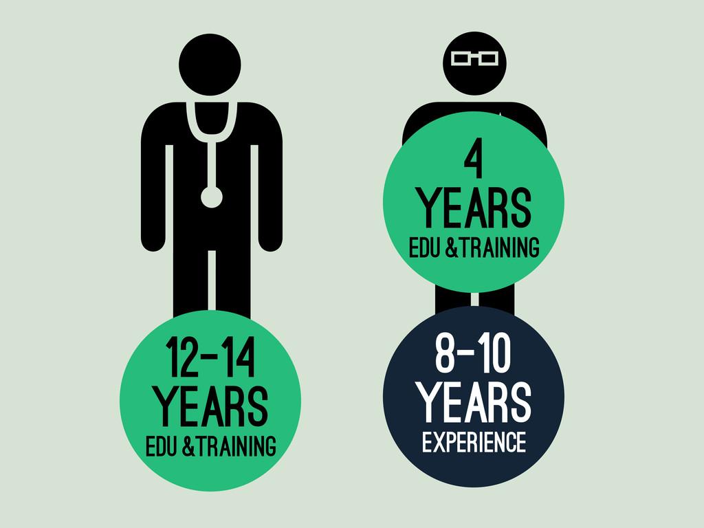 edu & training 12-14 years edu & training 4 yea...
